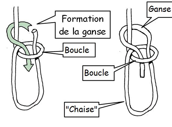Noeuds de base - Comment faire un noeud de chaise ...