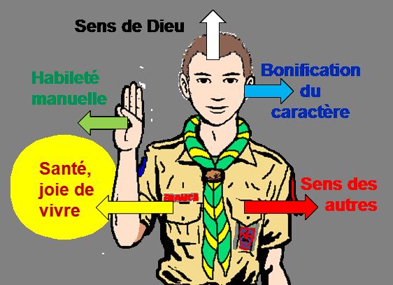 scoutisme les 5 buts pégadogie la méthode scoute