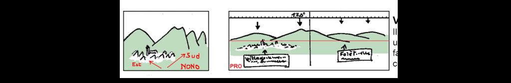 croquis panoramique 5 scoutisme orientation topographie